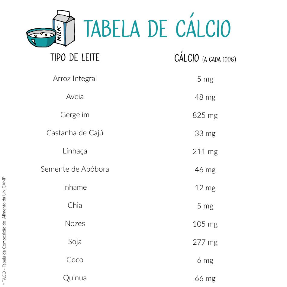 Tabela de Cálcio